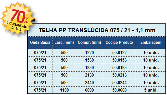 telhas-polipropileno-medidas